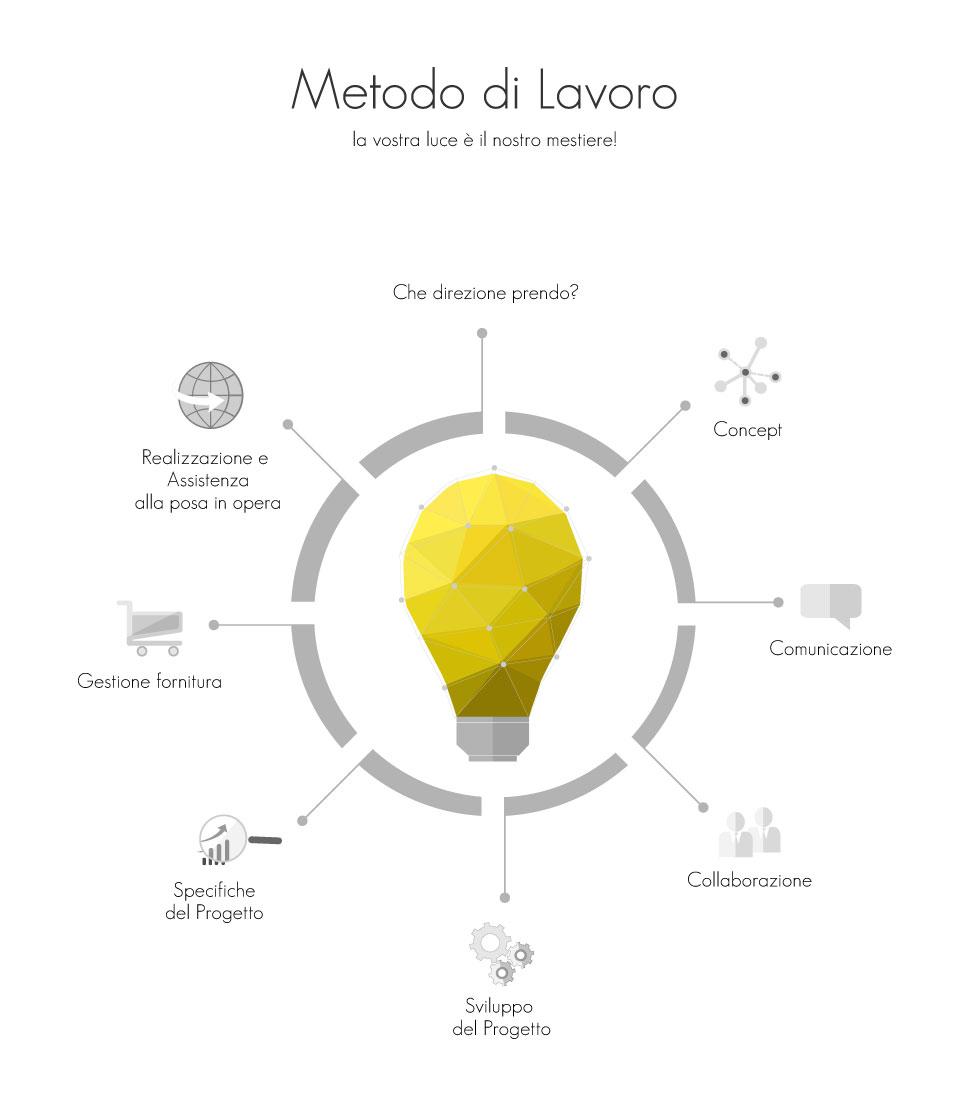 Luce infografica workflow metodo di lavoro